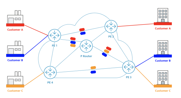 Virtual Routing and Forwarding (VRF) in an ISP Context