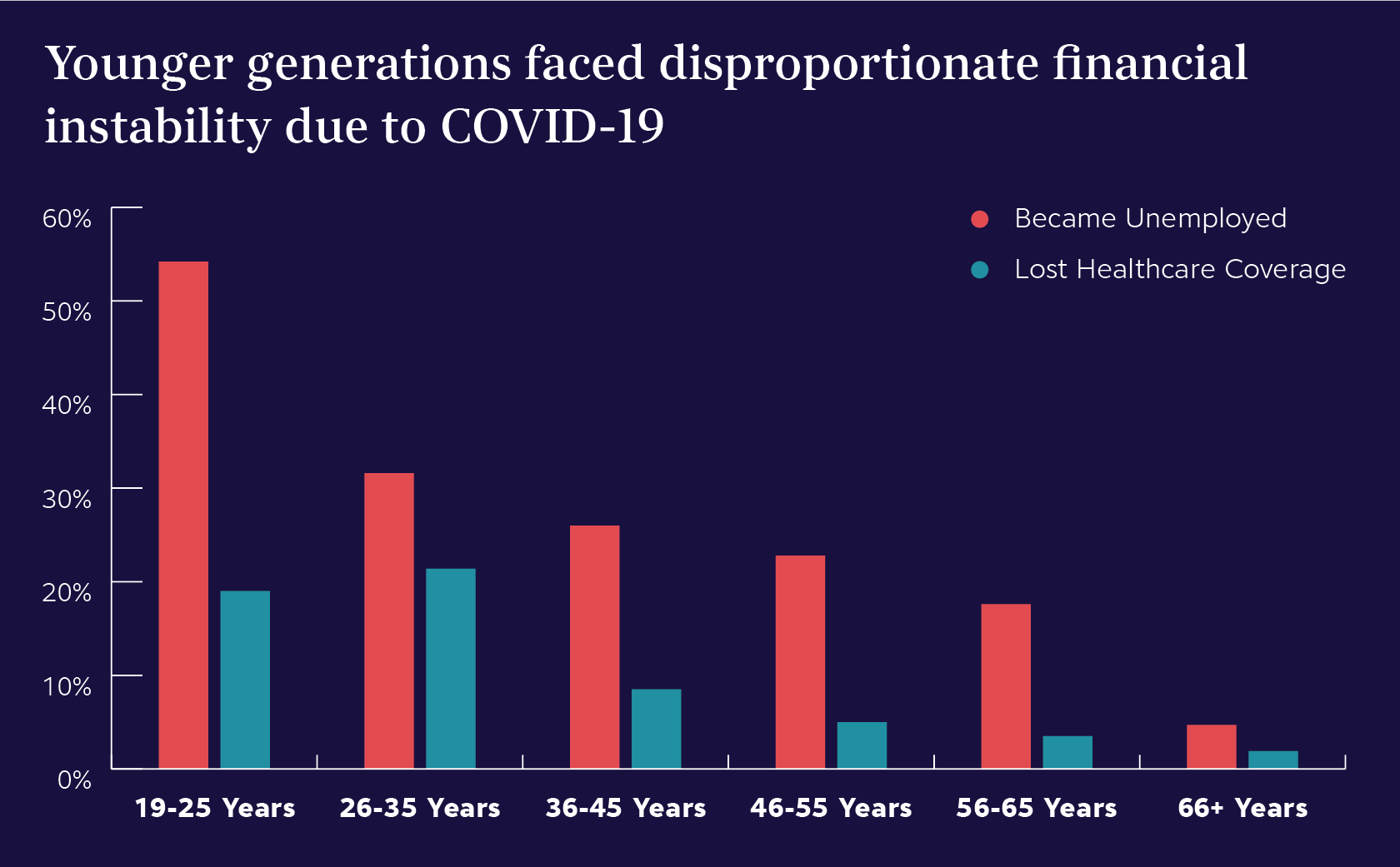 Graph of generational financial instability due to COVID-19