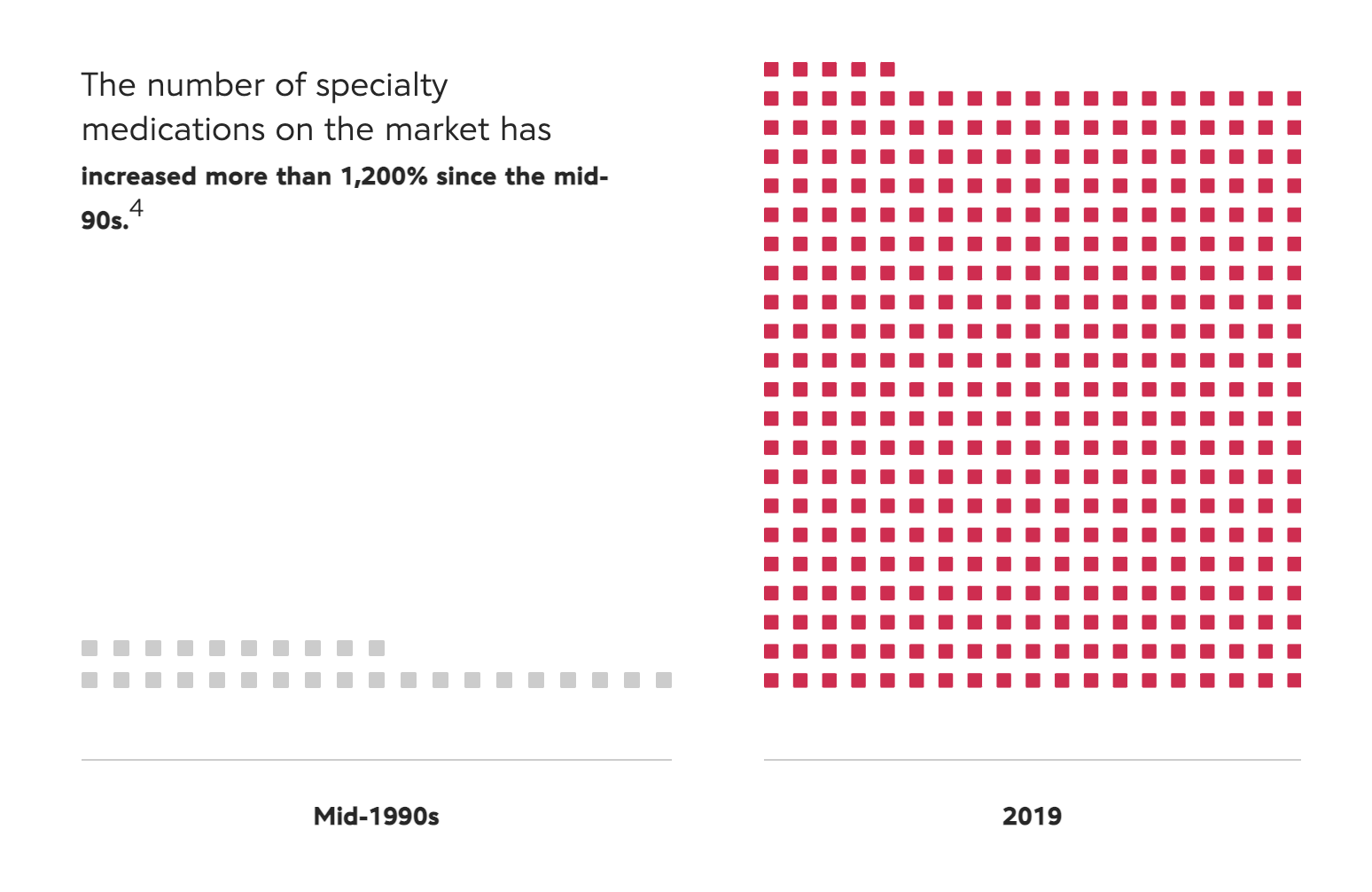 number of specialty medications on the market has increased more than 1,200 percent since mid-90s