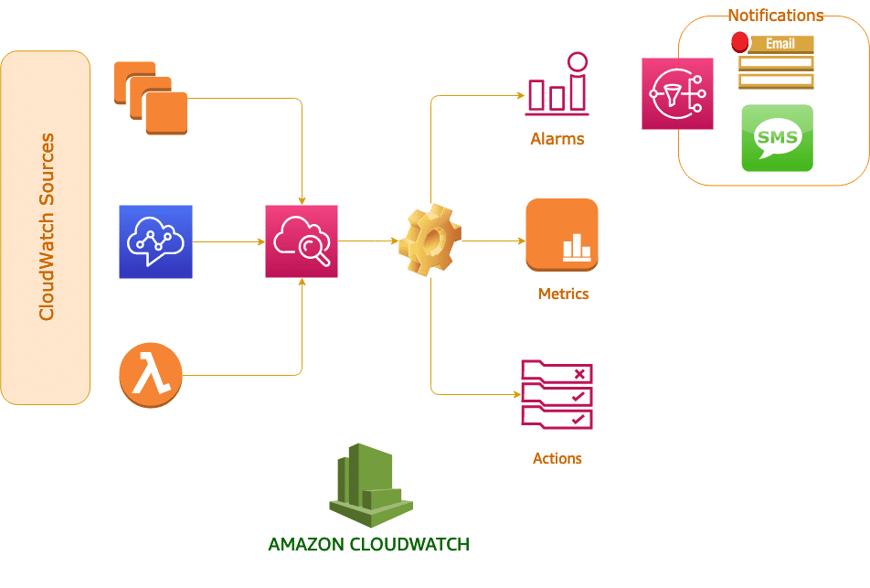 cloudwatch architecture