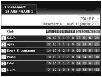 SCP 2007-2008 - 18 ans - Classement Brassage 1
