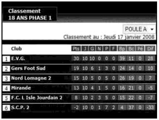 SCP 2007-2008 - 18 ans - Classement Brassage 2