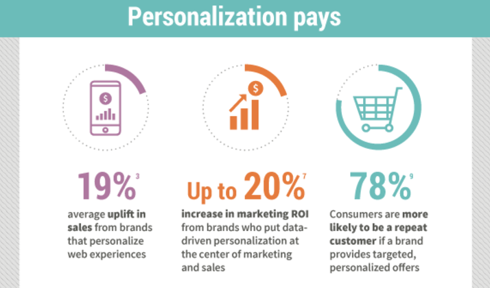 Number of views and clicks are important in personalized marketing