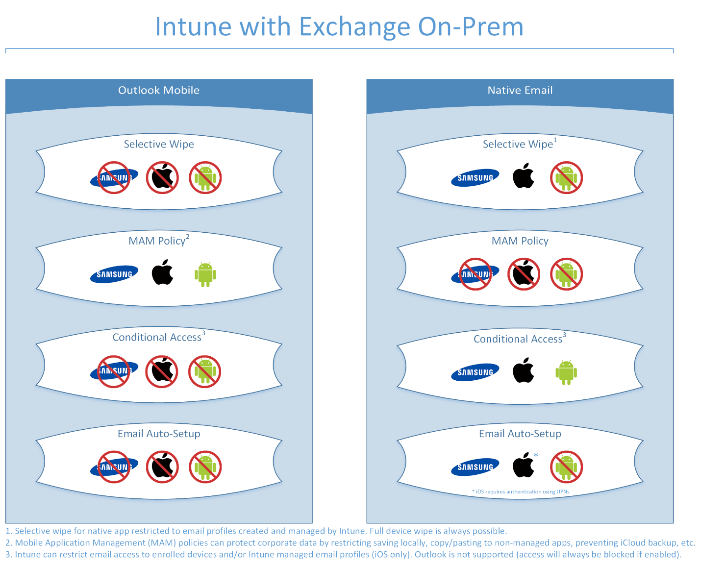 intune with exchange on perm