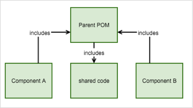 Two components can share code by utilizing a parent POM