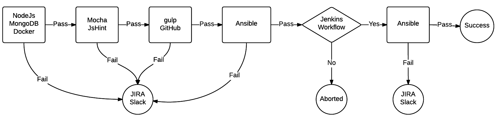Figure 2 - Deployment Pipeline Tools (Replacing each stage with the appropriate tool)