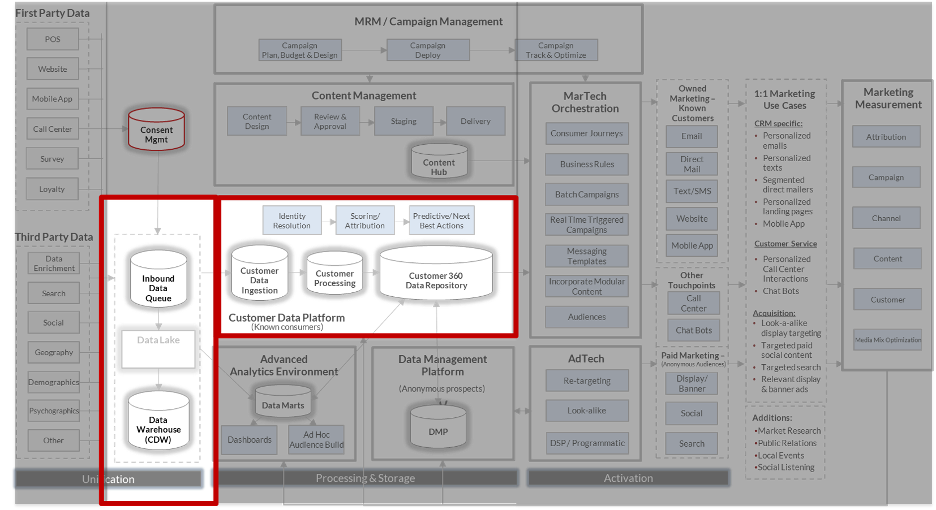 Credera's MarTech Reference Architecture: Single Customer View