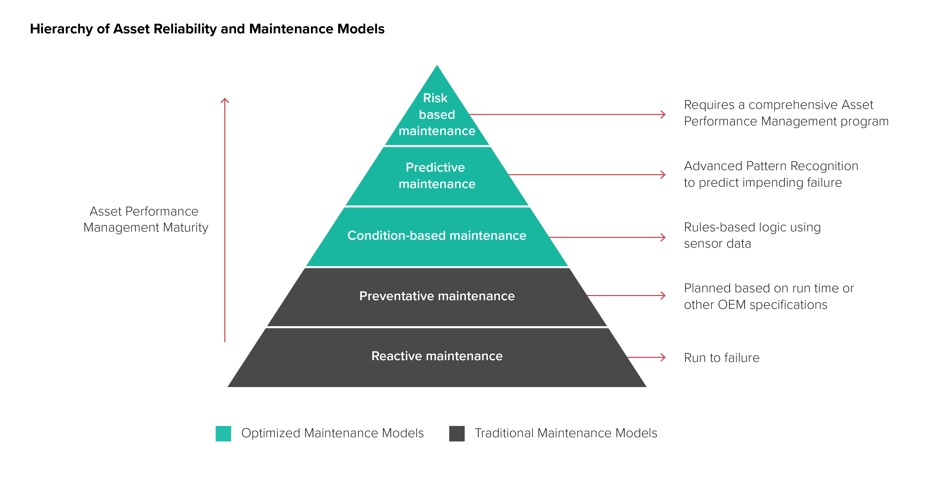 Chart that shows the hierarchy of asset reliability and maintenance models for oil and gas.