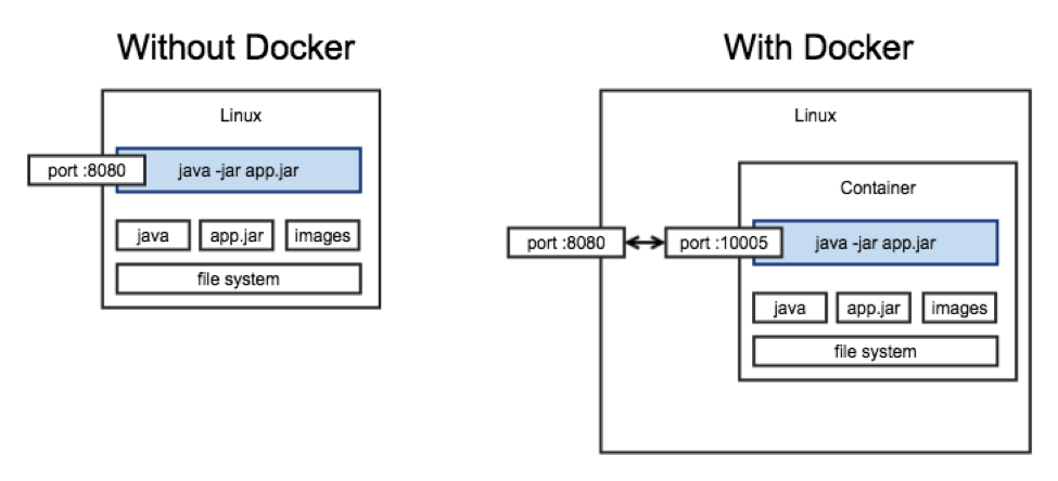 Docker For The Enterprise Part 2 Containerizing An Application Credera