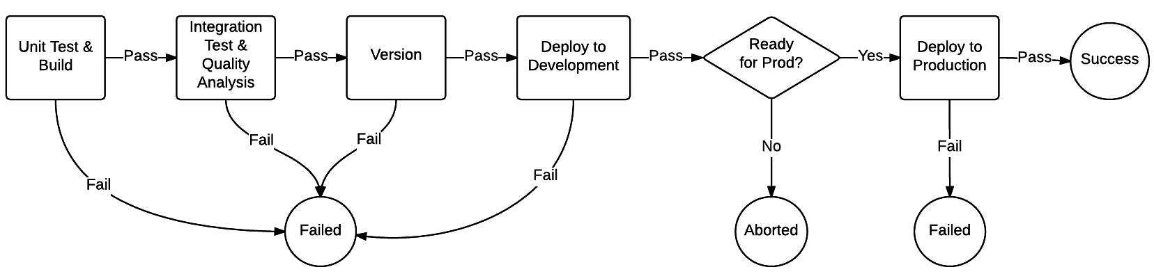 Figure 1 - Deployment Pipeline Stages