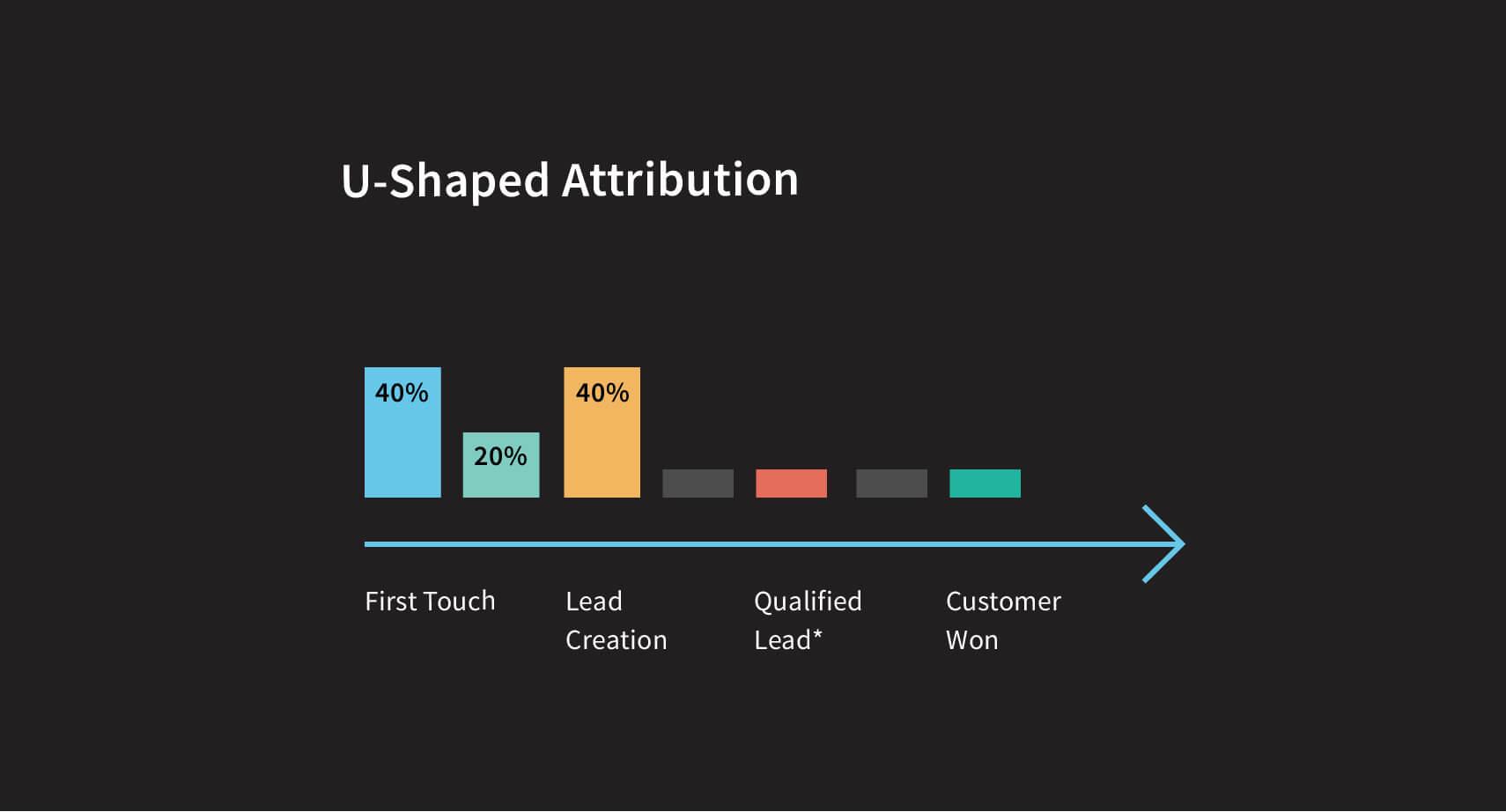 u-shaped-attribution