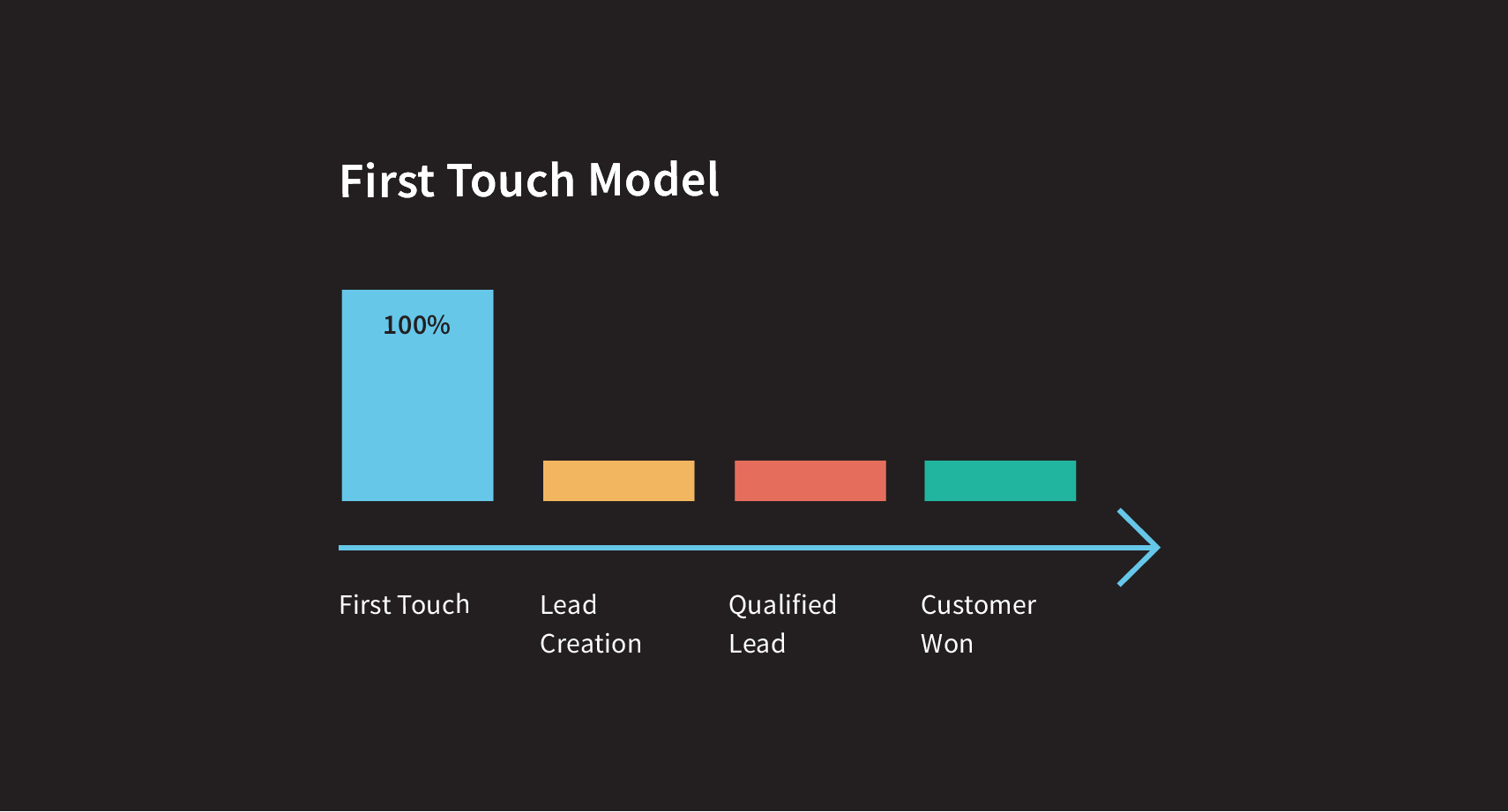 first-touch-model