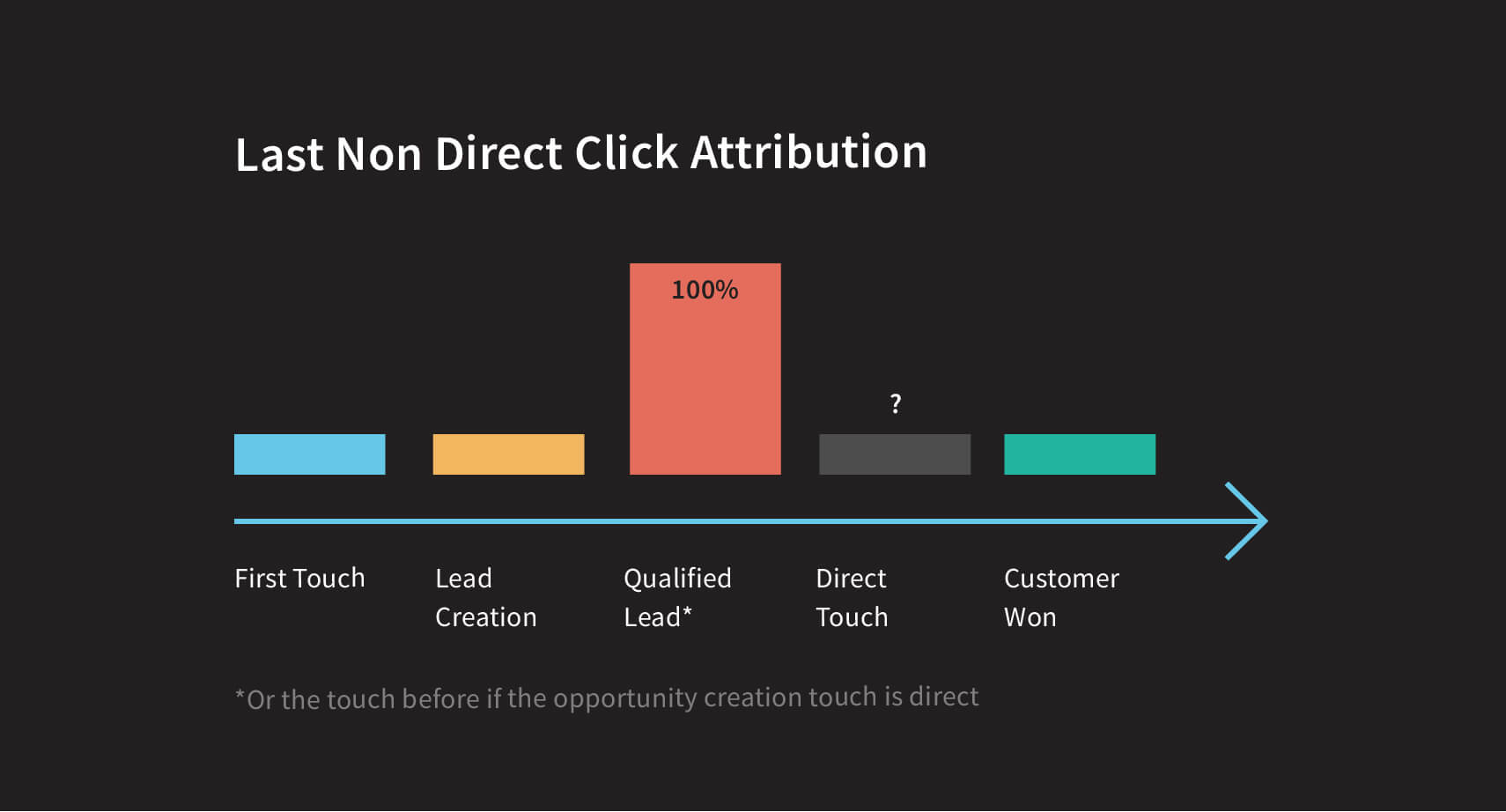 Last-non-direct-click-attribution