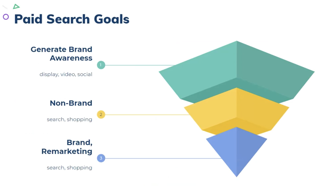 paid-search-goals