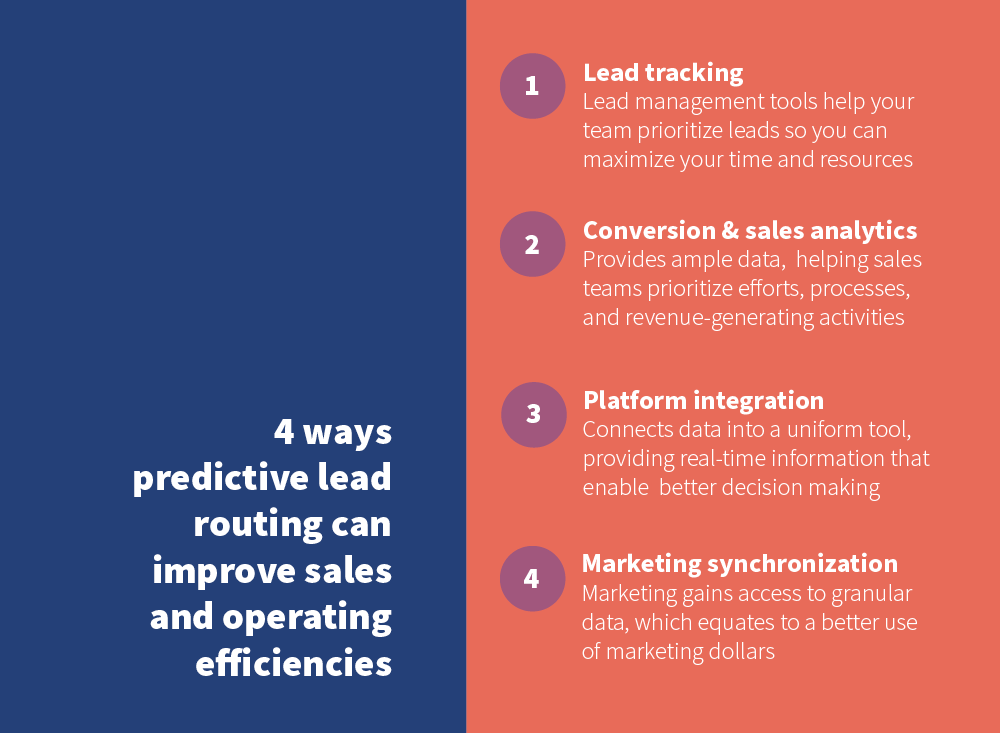 Lead routing improve sales pngs