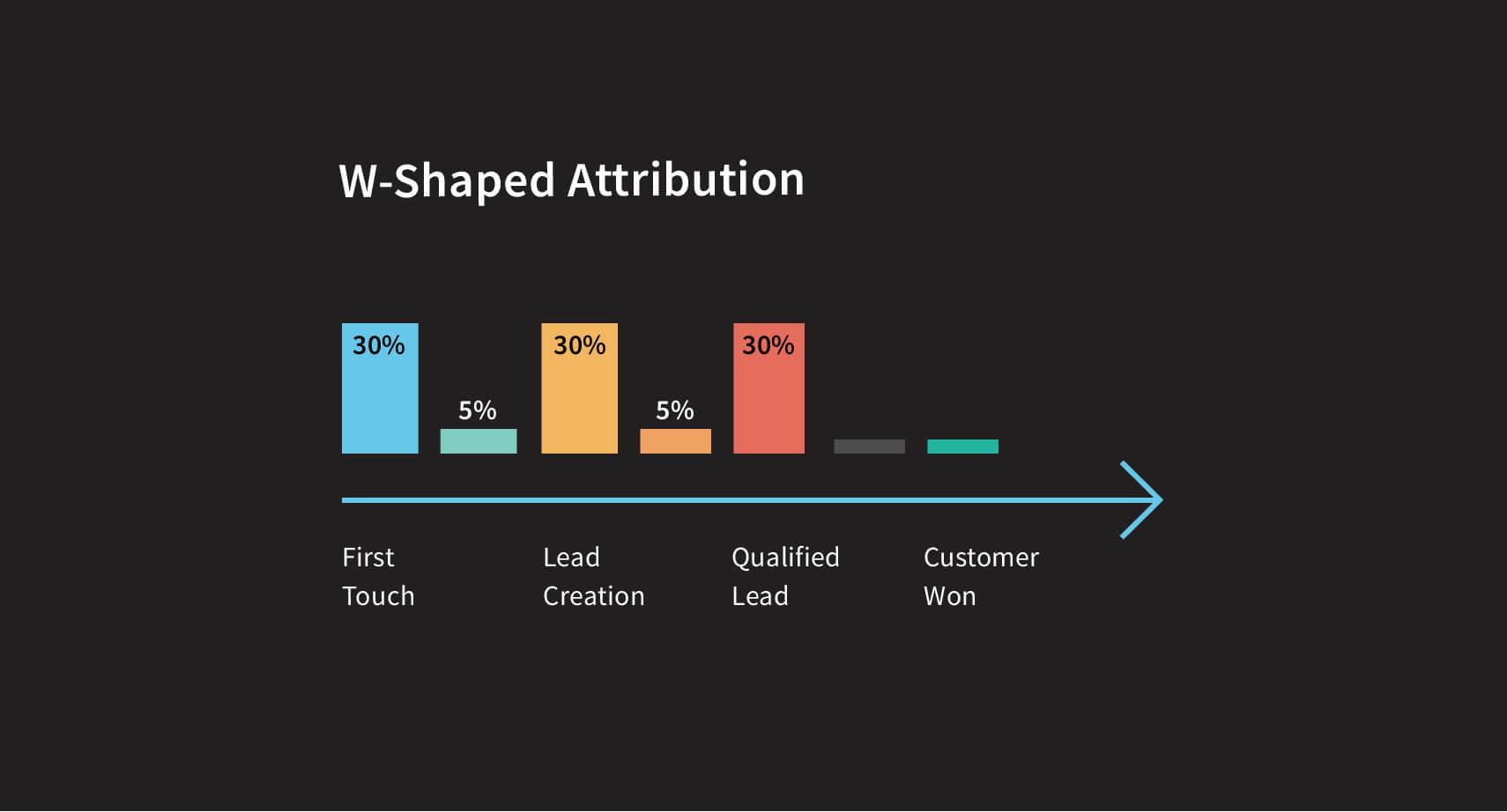 w-shaped-attribution