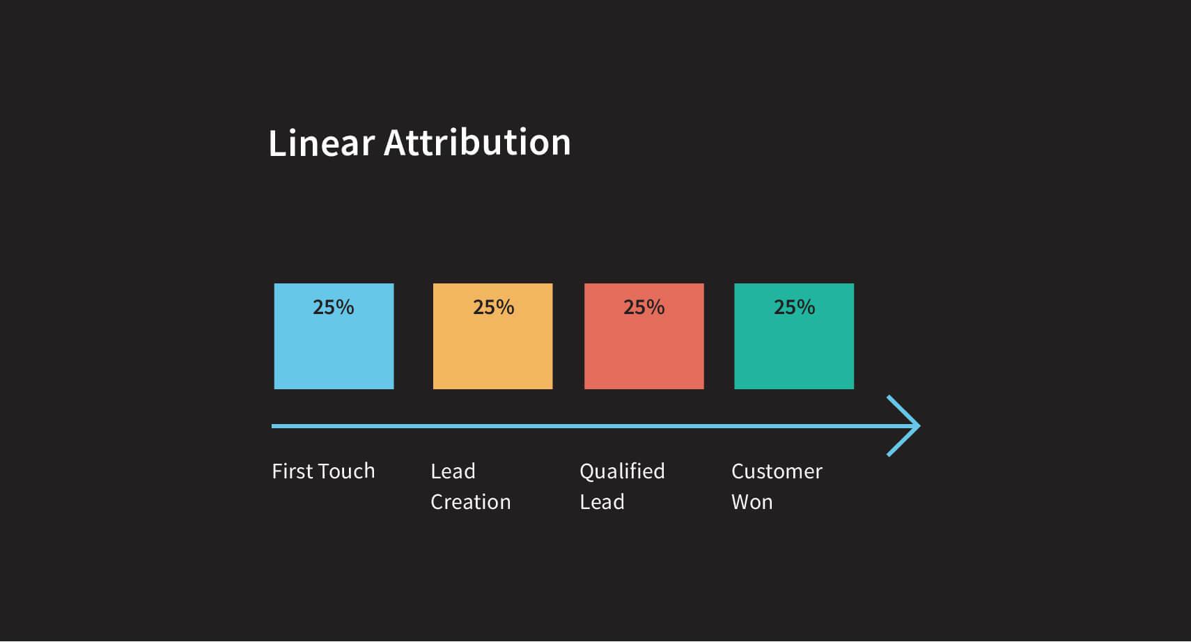linear-attribution