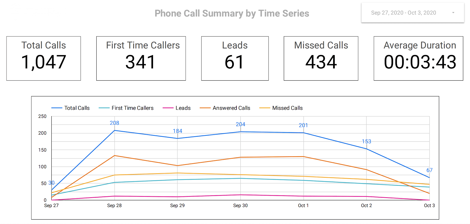 phone-call-dashboard-google-data-studio