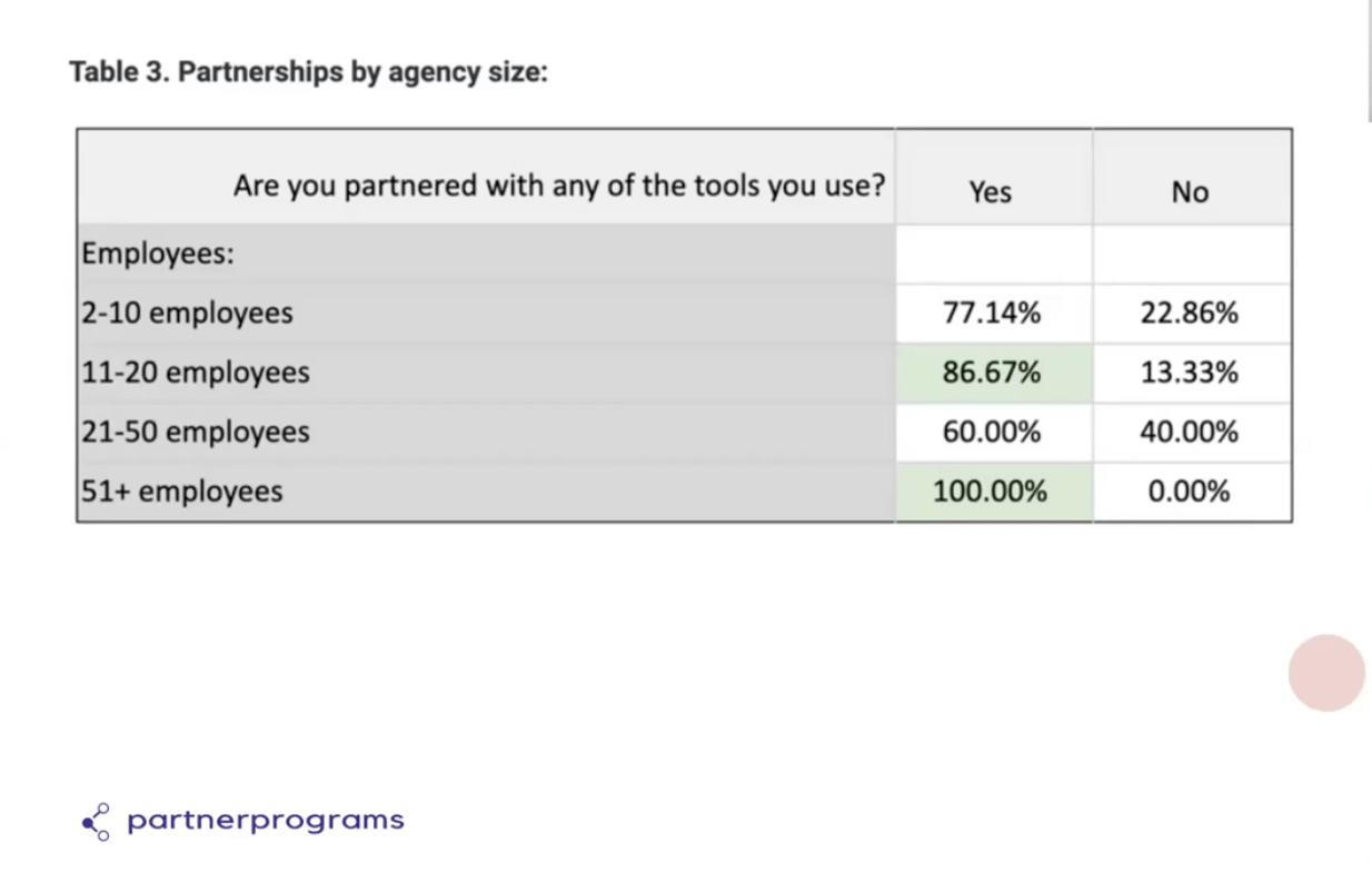 agency-partner-data