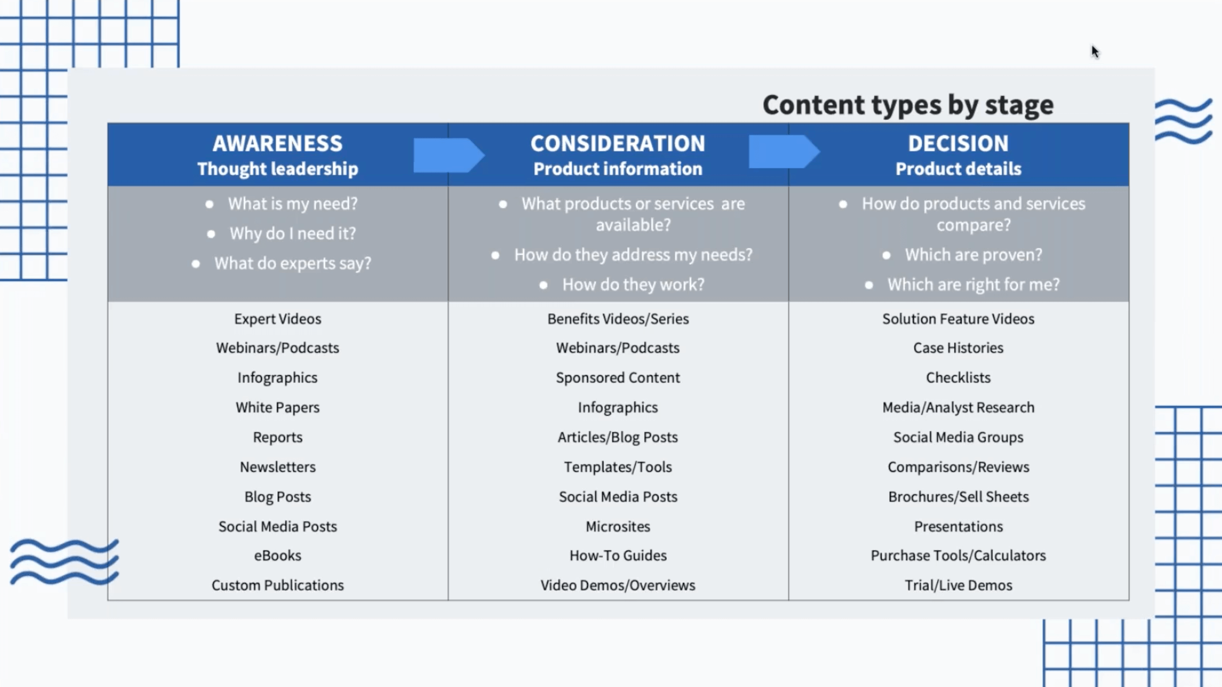 Content-types-for-customer-journey