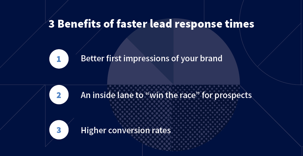 Faster lead response times copy
