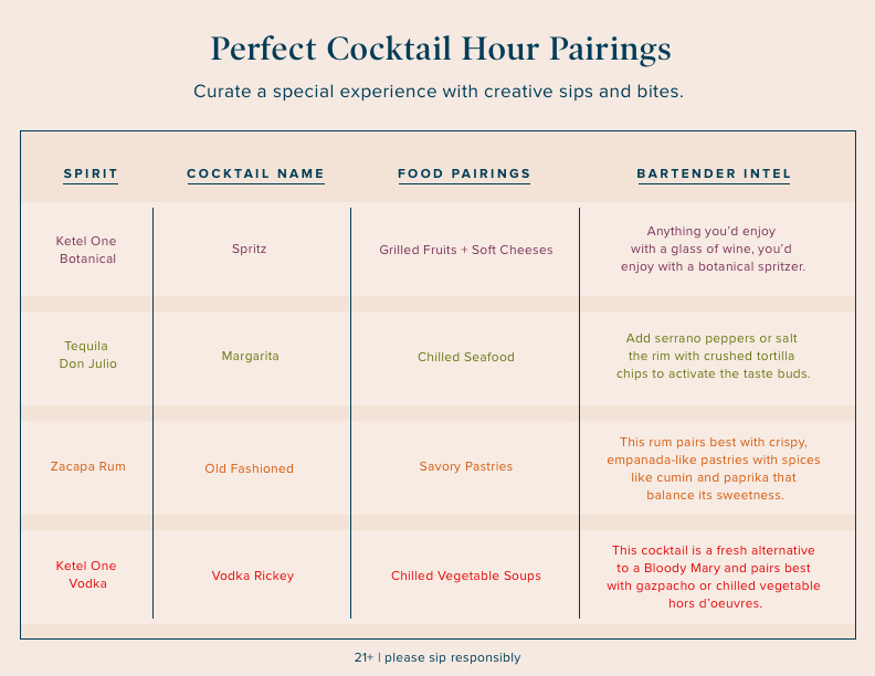 Perfect Cocktail Hour Pairings