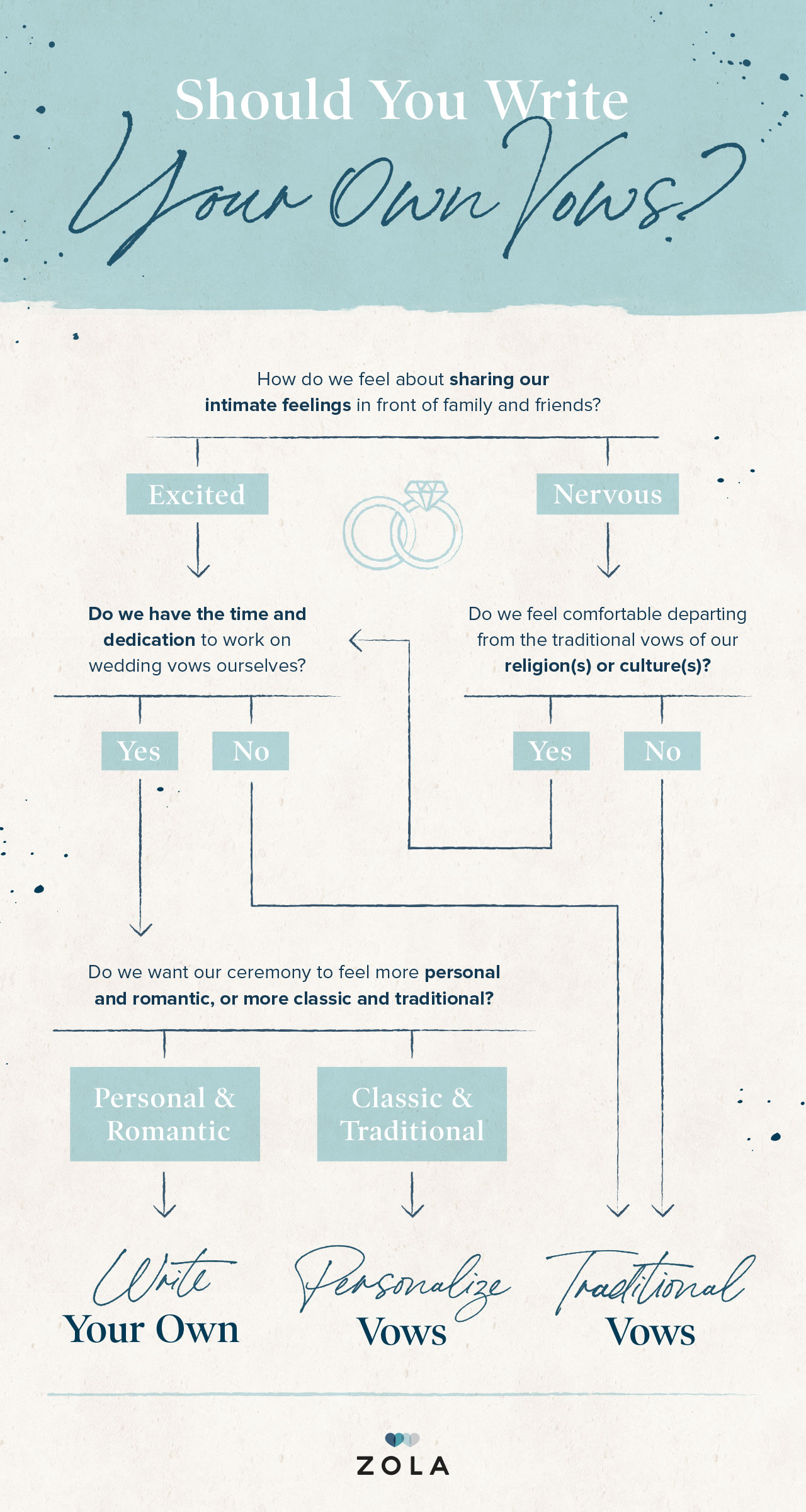 should-you-write-your-own-vows-flowchart