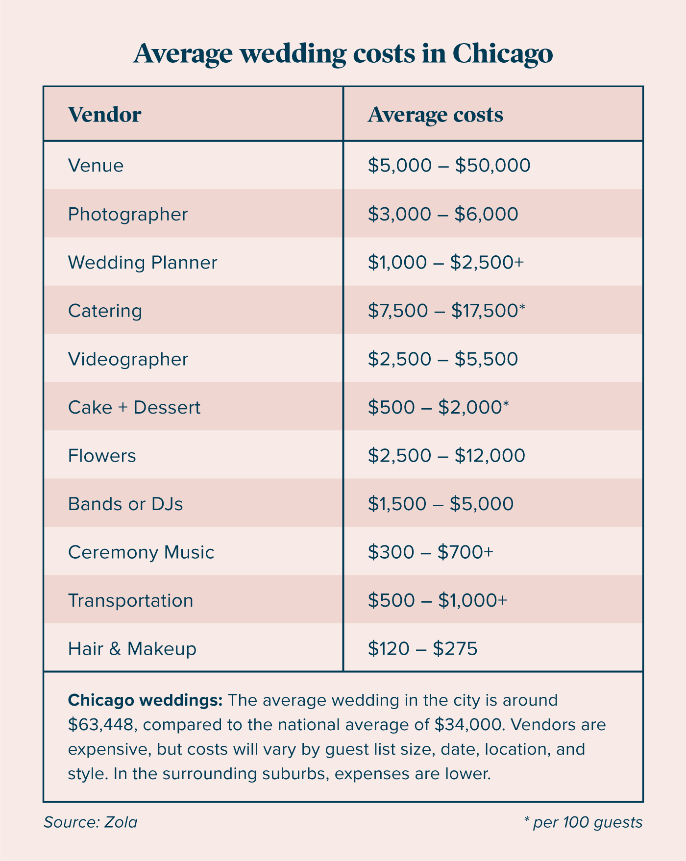 chicago-wedding-city-guide-chart-1