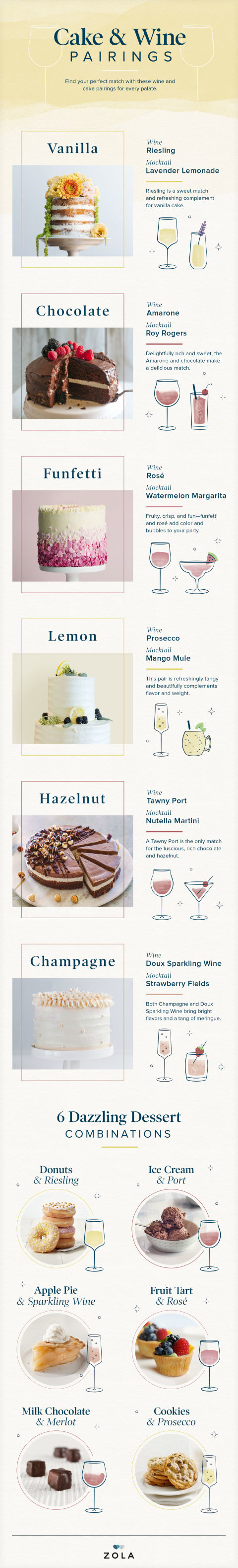 Cake and Wine Pairing Guide
