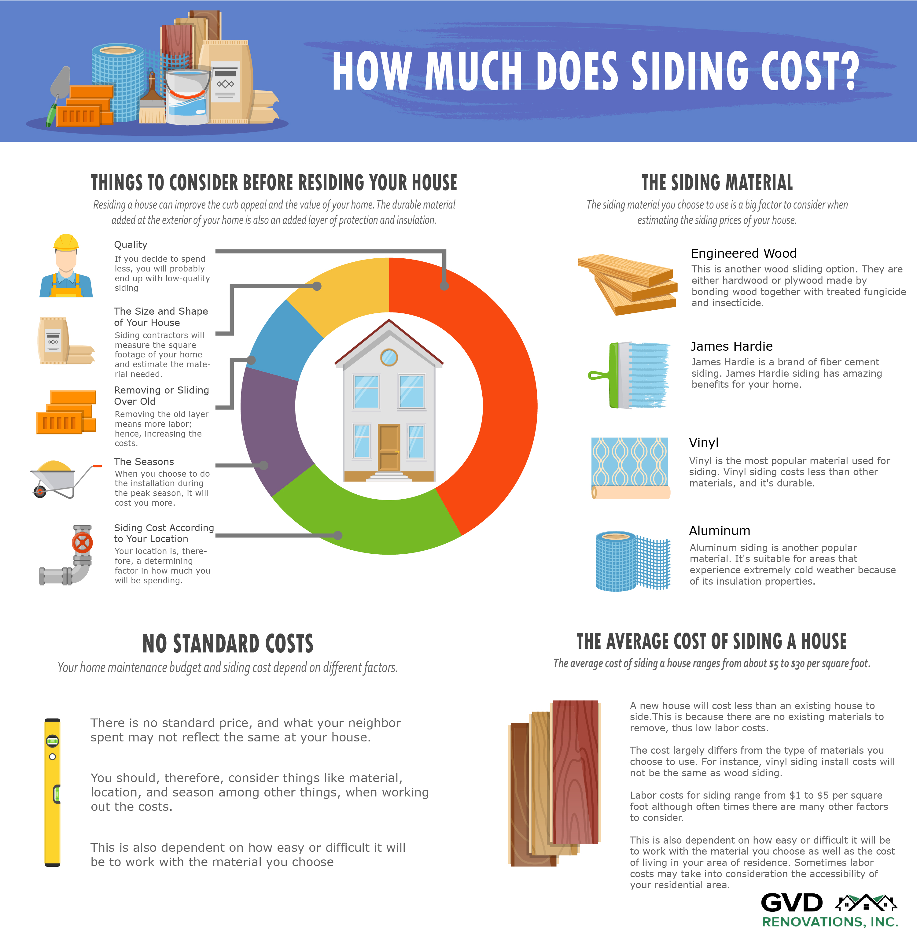 How Much Does Siding Cost Here S What You Need To Know Before