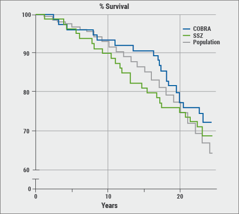 EULAR 2018: Figure 1 Survival