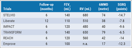 ERS 2018 - endoscopic: Table 2 Improvement in FEV1