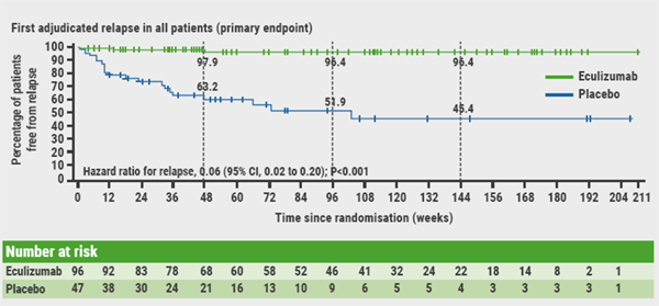 Figure Analyses of time to first adjudicated relapse