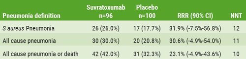 Table--Efficacy-against-pneumonia-definitions-in-mITT-population
