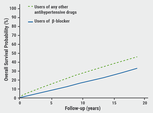 Figure- Patients treated with a ╬▓-blocker had a significant lower risk of all-cause mortality