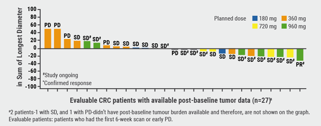 Figure. Change in colorectal (CRC) tumour burden after treatment with AMG 510