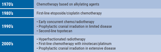 Table- Treatment of SCLC in the last decades [1]