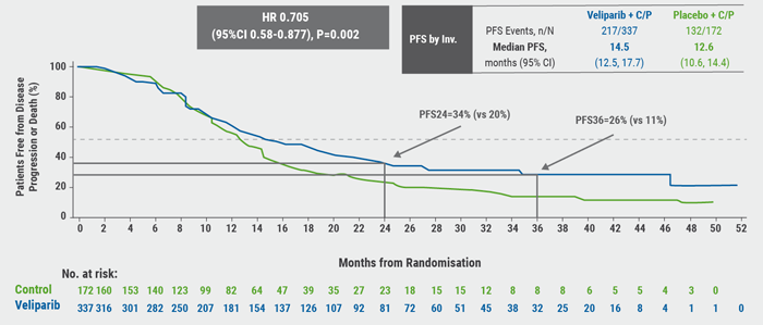 Figure. BROCADE3 primary endpoint- PFS by Investigator Assessment