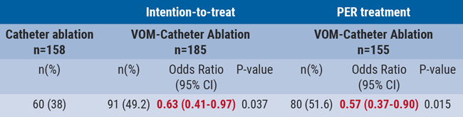 Table- Ablation success- Resolution of AF or AT 30 seconds after 3 months