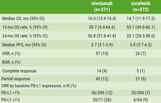 Table. Results from 743 patients with advanced HCC