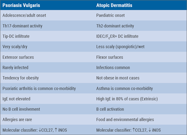 Table Comparing psoriasis with atopic dermatitis