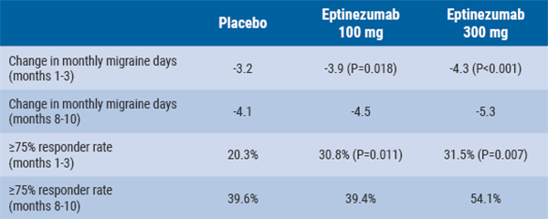 Table Efficacy results of eptinezumab
