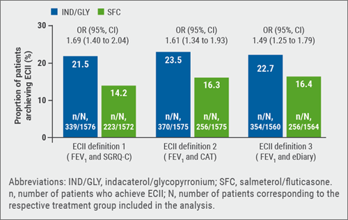 ERS 2018: Figure 1 Percentage of patients