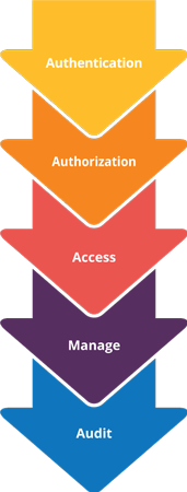 How Access Control Works: 1. Authentication; 2. Authorization; 3. Access; 4. Manage; 5. Audit