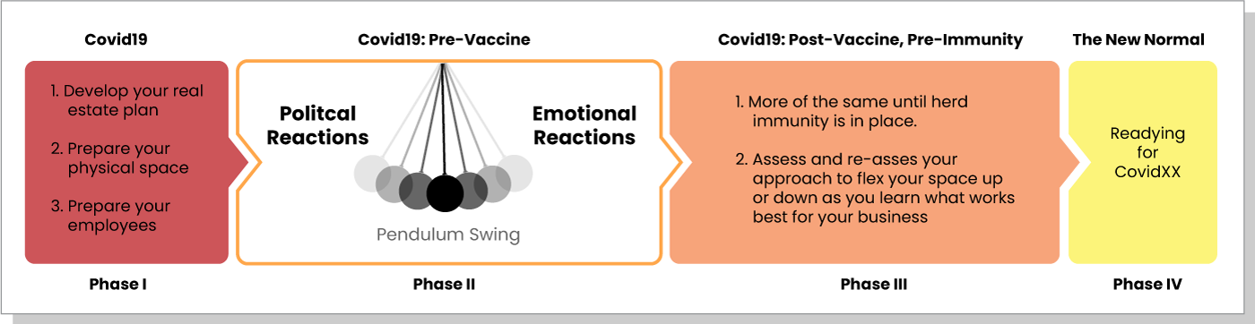 The New Normal Timeframe: Phase 1 (COVID19): Prepare your Business, Phase 2 (Pre-Vaccine): Sway between political and emotional reactions, Phase 3 (Post Vaccine, Pre-Immunity): reassess approach, herd immunity, Phase 4 (The New Normal): Ready for the next COVID