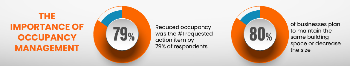 The importance of occupancy management: Reduced occupancy was the #1 requested action item by 79% of respondents, 80% of businesses plan to maintain the same building space or decrease the size