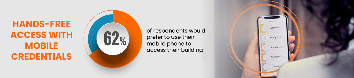 Hands-free access with mobile credentials: 62% of respondents would prefer to use their mobile phone to access their building
