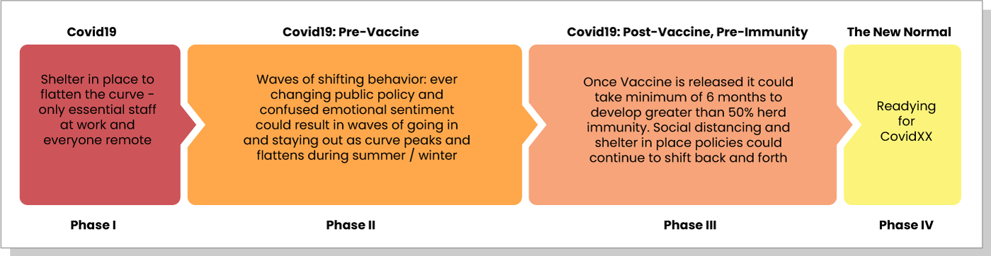 The New Normal Timeframe: Phase 1 (COVID19): shelter in place, Phase 2 (Pre-Vaccine): waves of shifting behavior, Phase 3 (Post Vaccine, Pre-Immunity): vaccine release, herd immunity, Phase 4 (The New Normal): the next COVID