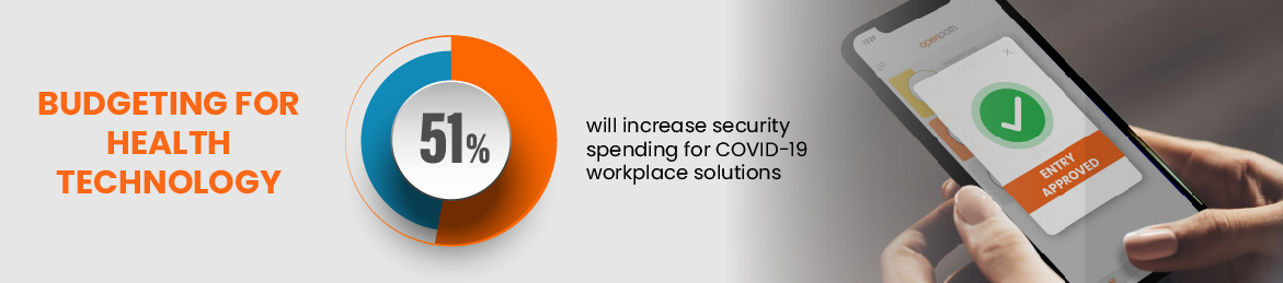 Budgeting for health technology: 51% of respondents will increase their security spending for COVID-19 workplace solutions