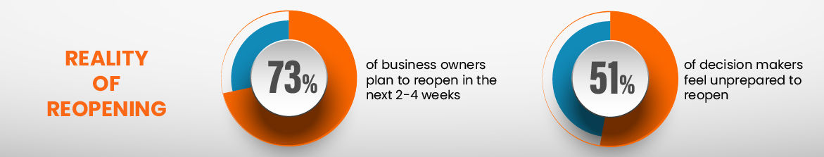 Reality of reopening: 73% of business owners plan to reopen in the next 2-4 weeks, 51% of decision makers feel unprepared to reopen
